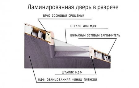 ламинированая дверь в разрезе